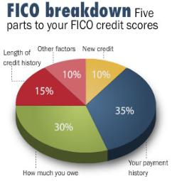 indiana mortgage broker fico graph